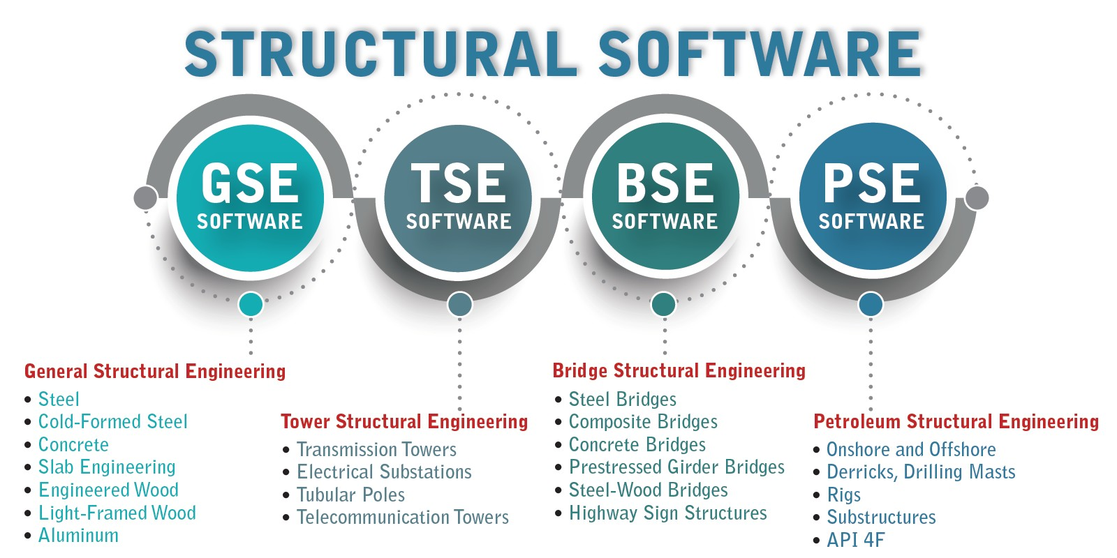 STRUCTURAL SOFTWARE APPLICATIONS
